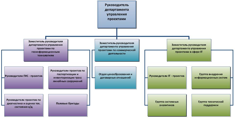 Visio-Структура ДУП_960